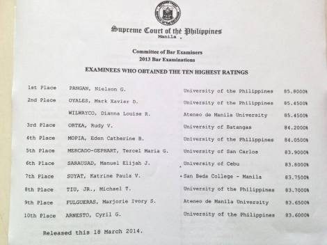 2013 Bar Topnotchers
